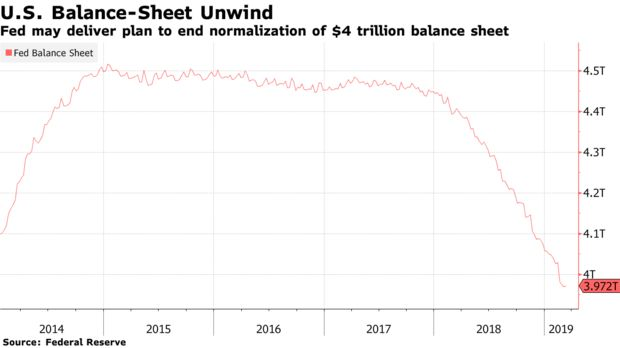 Fed may deliver plan to end normalization of $4 trillion balance sheet