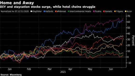 Europe's Travel Stocks Hit Bumps as Summer Plans Lose Fizz