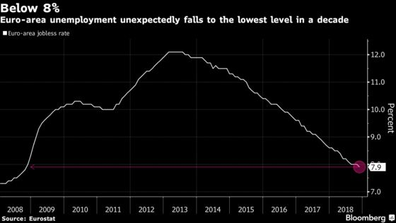Euro-Area Unemployment Falls Below 8% for First Time in a Decade