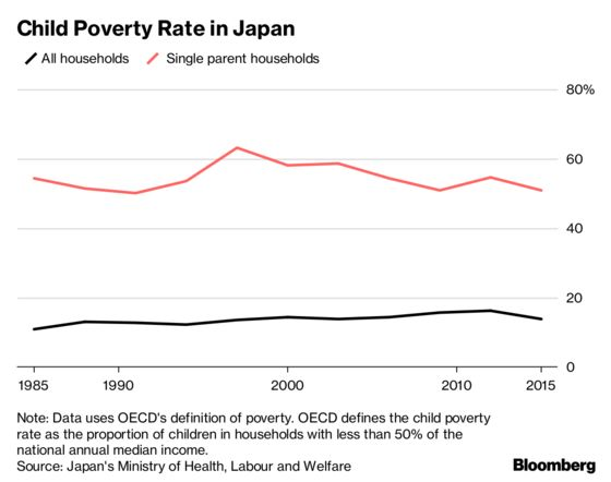 In One of the World's Richest Countries, Most Single Mothers Live in Poverty