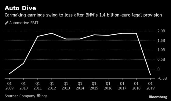 BMWCar Unit Posts First Loss in a Decade