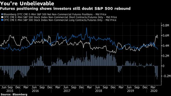 Goldman Says Stocks Due for 18% Drop After Rally Driven by FOMO
