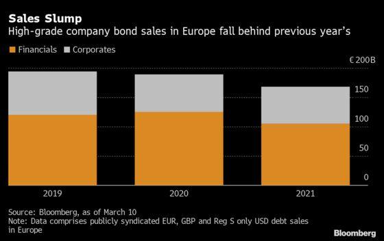 Goldman's Sedgwick Sees M&A Boosting Europe's Company Bond Sales