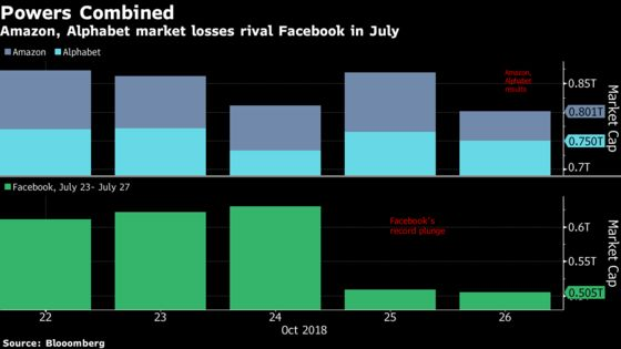 Amazon and Alphabet's $82 Billion Rout Echoes Facebook Loss