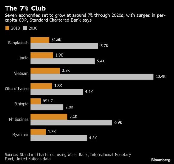 Asian Economies Set to Dominate 7% Growth Club During 2020s