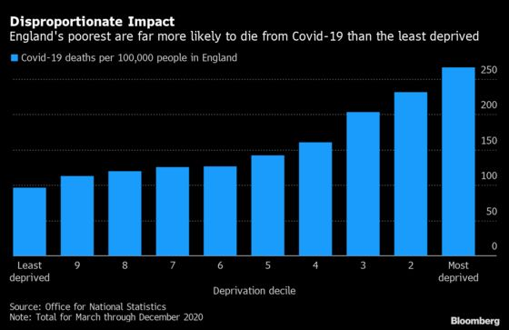 Covid Kills England's Poorest at Triple Rate of Affluent