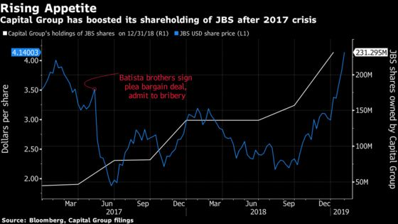 Buying the Dip on JBS Rewards Fund as Brazil Meat Giant Soars