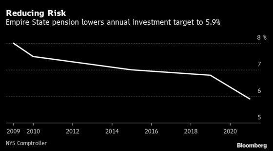 Blockbuster Gains Have Public Pensions Dialing Back Projections