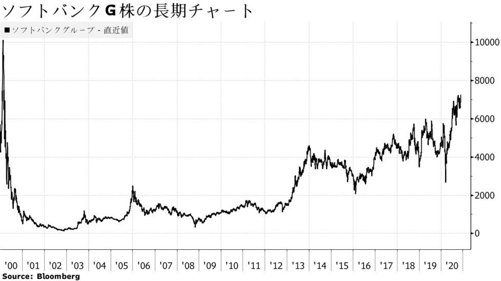 ソフトバンク g 株価