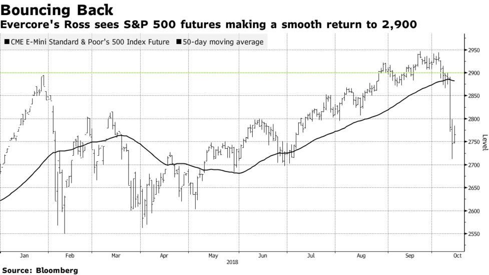 Technicals Signal V-Shaped S&P 500 Bounce, Evercore's Ross Says