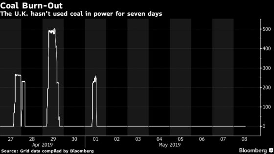 U.K.'s Coal-Free Week Shows How Cleaner Energy Is Taking Over