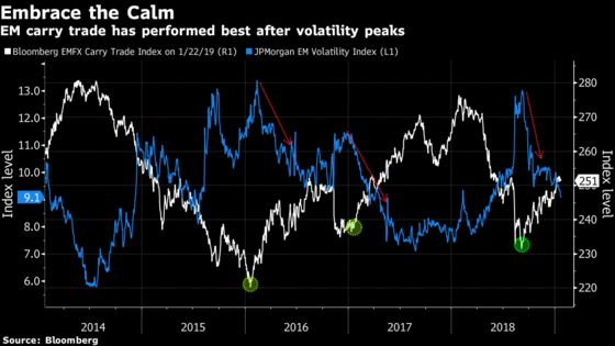 Carry Traders Are Winning as Emerging-Market Volatility Tumbles
