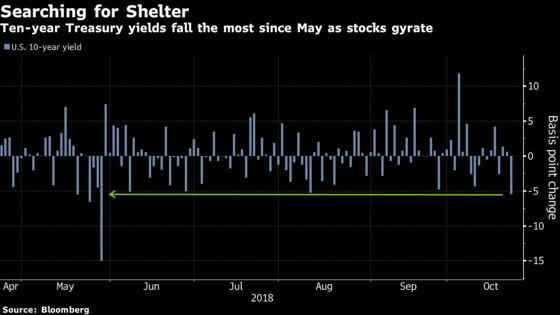 Treasuries Gain Most Since May WithStocks Slumping, Italy Concern