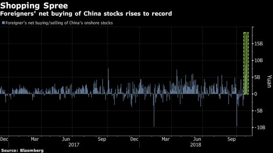 Foreigners Splash Out Record $2.5 Billion on China Stocks