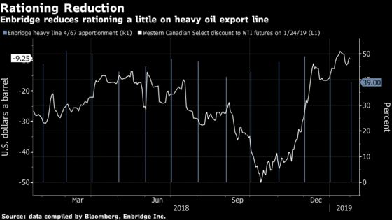 No Pipeline, No Problem as Canadian Oil Hits the Railroad