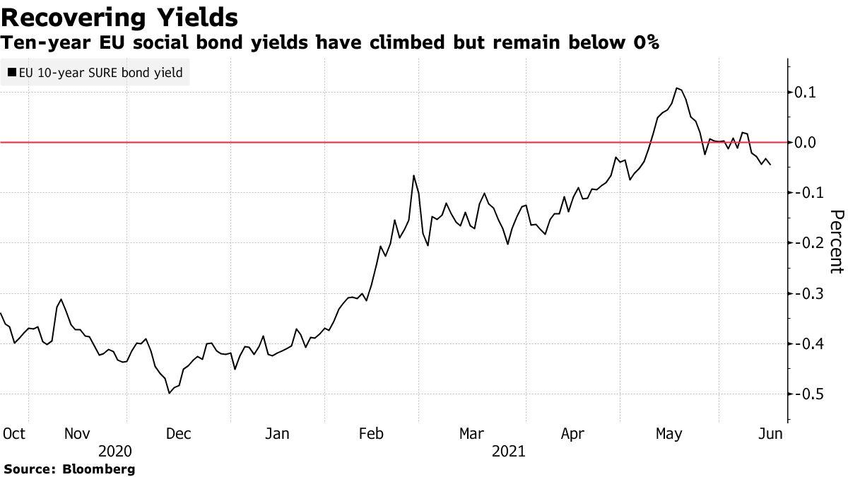 Ten-year EU social bond yields have climbed but remain below 0%