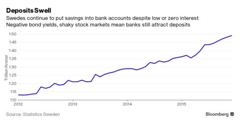 Swedish banks are looking for ways to escape the cost of holding deposits amid negative rates