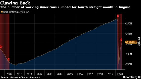 U.S. Unemployment Rate Drops by More Than Expected, to 8.4%
