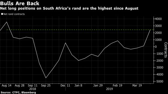 Bets Are Mounting on a Rebound in the Rand