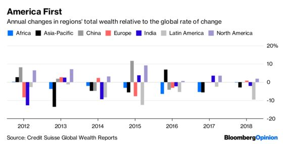 Why the U.S.'s Share of Global Wealth Keeps Growing