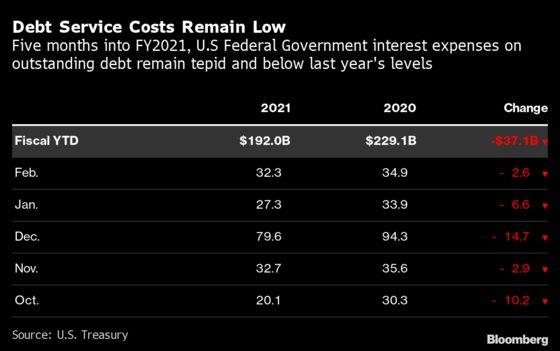 Yellen's Go-To Measure Shows U.S. Debt Is Still Getting Cheaper