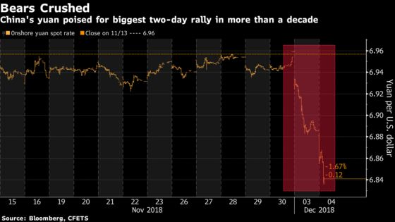 Yuan Poised for Biggest Two-Day Gain in a Decade on Trade Truce