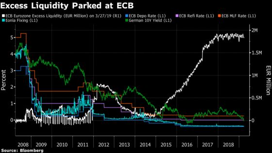 ECB Will Find It Hard to Match Intent With Action on Banks' Woes