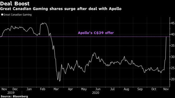 Apollo Bid For Great Canadian Gaming Hits Investor Backlash