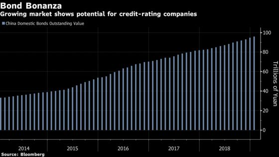 Moody's Seeks Control of China's Biggest Rating Firm