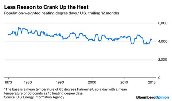 More Cooling, Less Heating and (Maybe) Less Energy Use