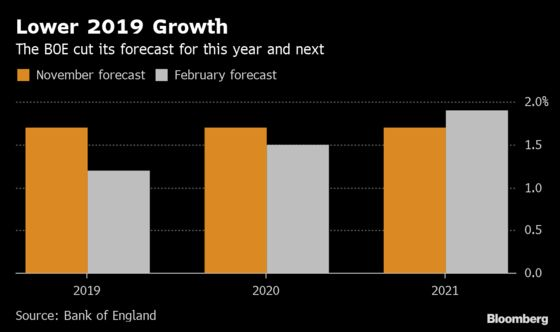 Carney Counts Brexit Cost as BOE Sees Weakest Growth in a Decade