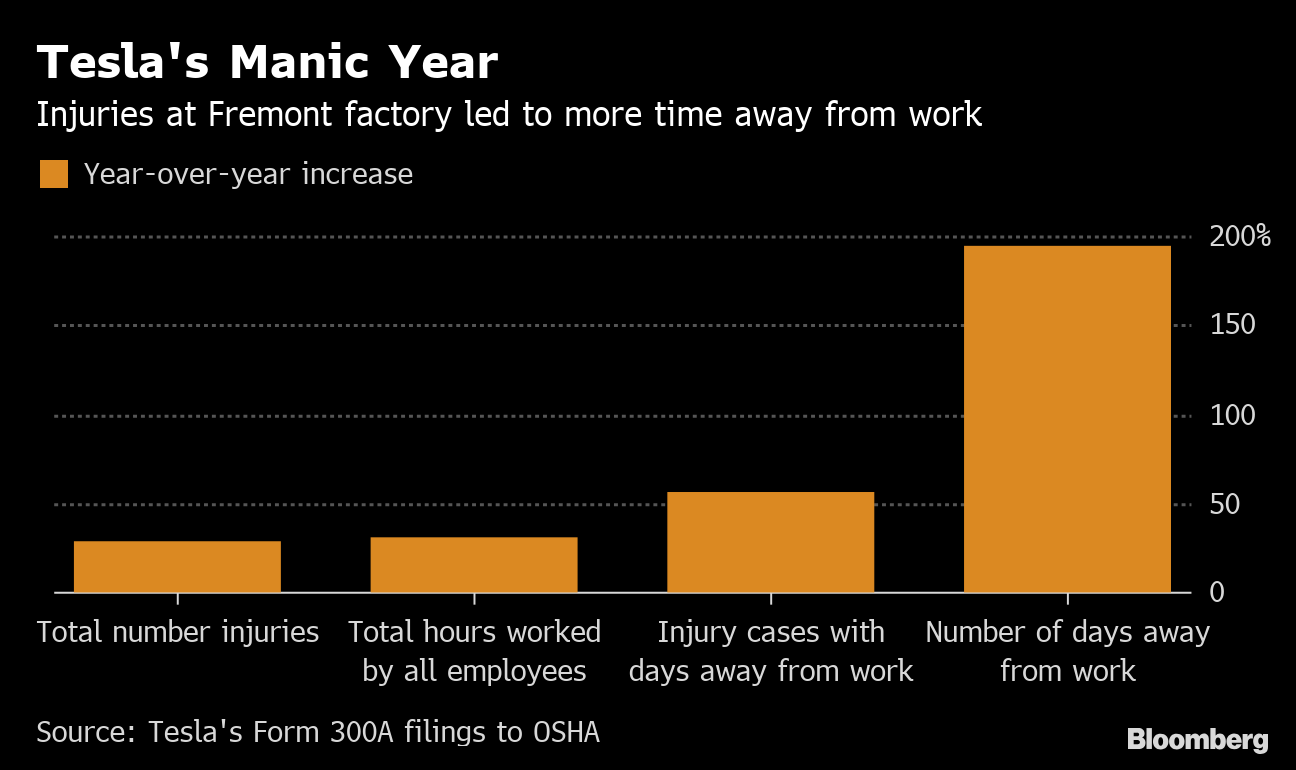 Tesla Factory Injuries Idled Workers Three Times as Much in 2018