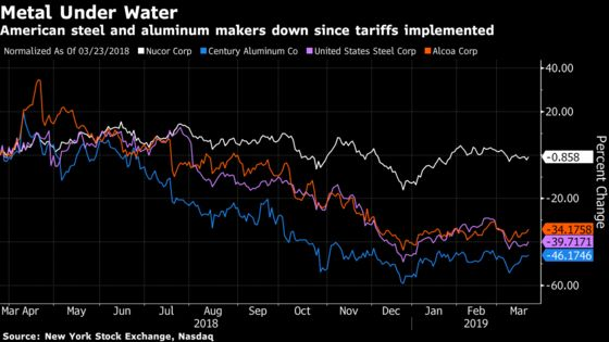 A Year On, Trump's Metals Tariffs Have More Losers Than Winners