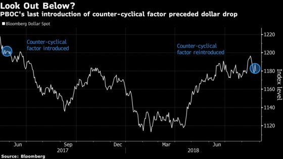 PBOC Joins Forces With Powell to Hit the Brakes on Dollar Rally