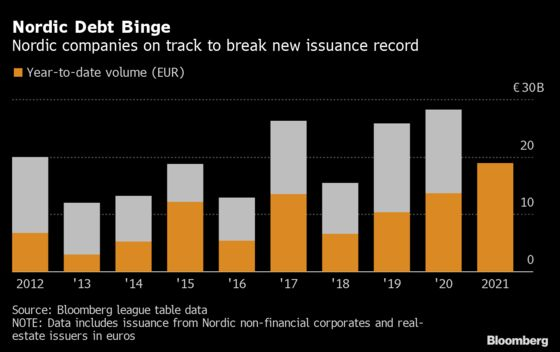 Debt-Fueled Property Boom Drives Record Nordic Euro-Bond Sales