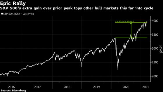 Market Timers in S&P 500 Pay a High Price for Perfect Prescience