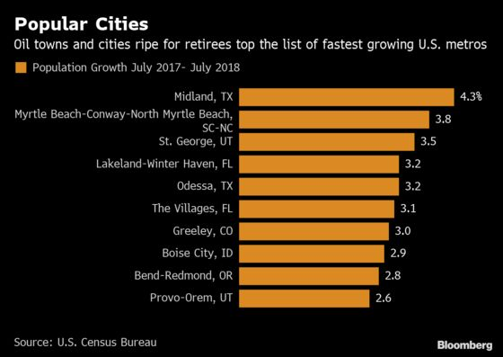 These Are the U.S. Cities With the Fastest Population Growth