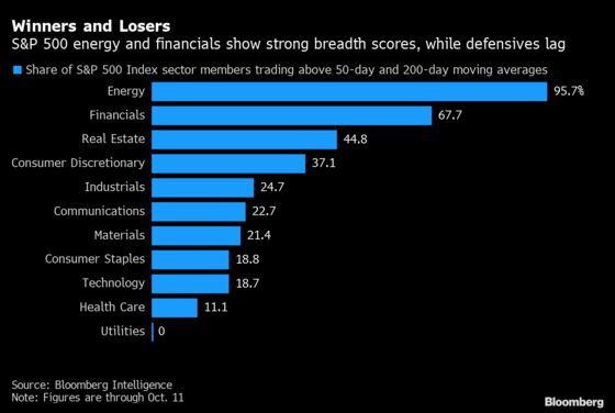 Megacap Tech Rallies as 10-Year Bond Yield Drops: Markets Wrap