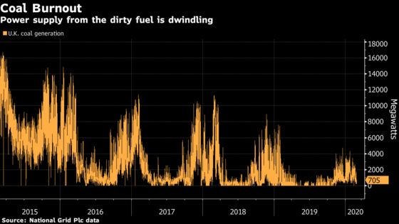 Another Utility Exits Coal as Market Slowly Kills Dirtiest Fuel