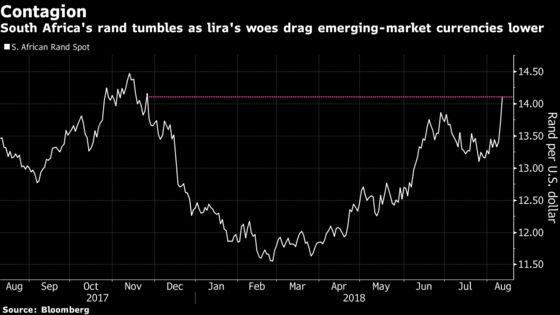 Rand Pushes Past 14 to Dollar as Turkey Woes Weigh on Currency
