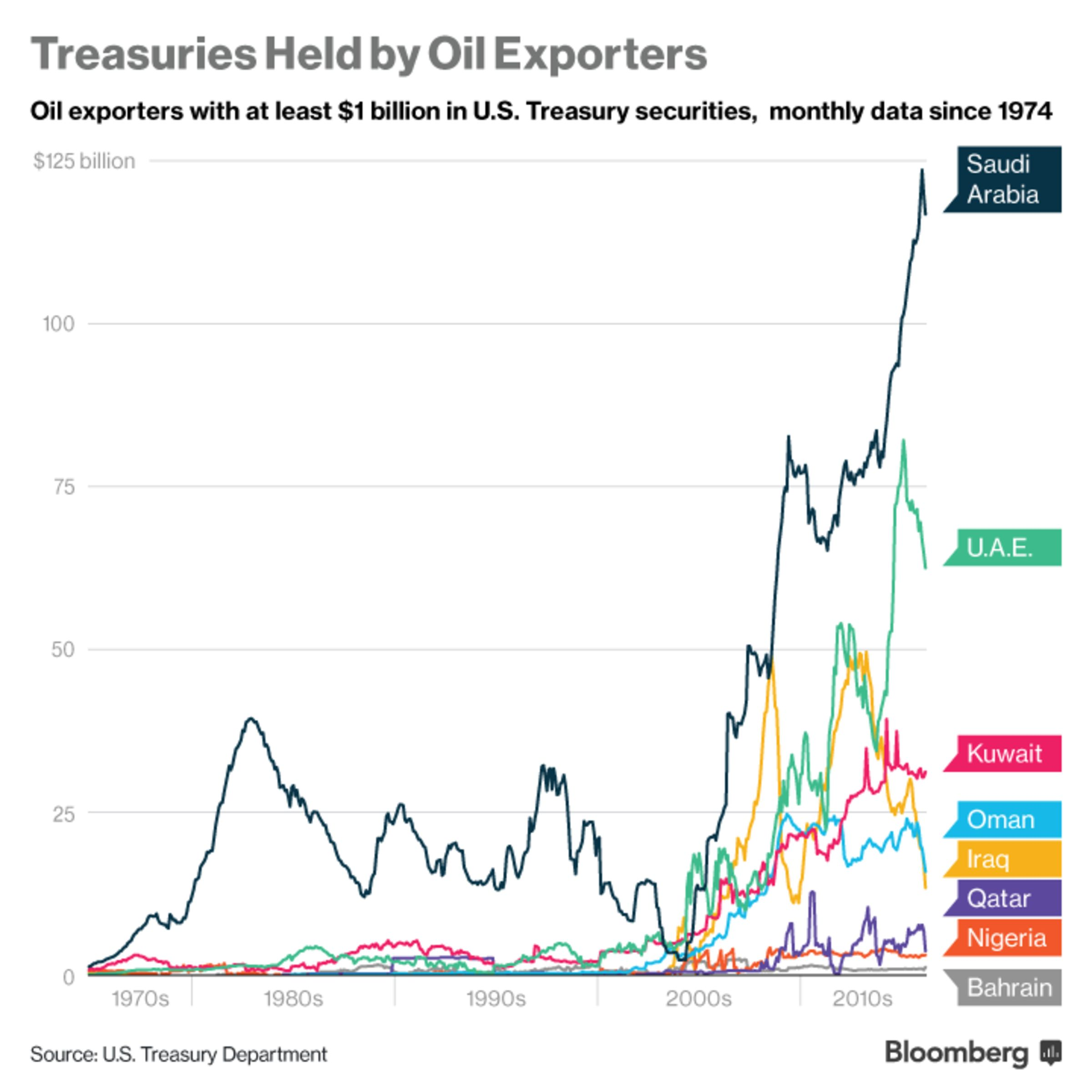 Graphic: Treasuries Held by Oil Exporters