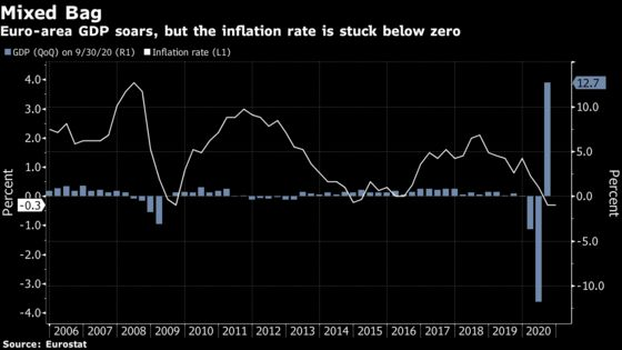 Euro-Area Growth Surged by Record Before New Setback: GDP Update