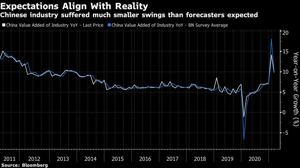 Chinese industry suffered much smaller swings than forecasters expected