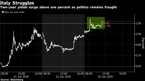 Italian Bonds Slide as League's Post-Vote Support Solidifies