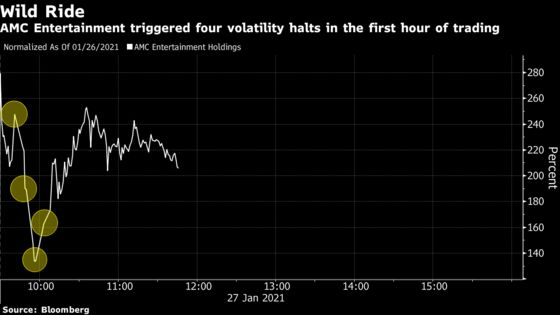 Reddit-Fueled Traders Trigger Volatility Halts Across Market