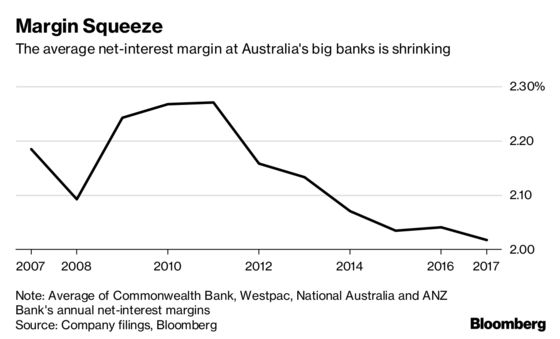 Westpac First Big Australian Lender to Raise Mortgage Rates