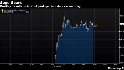 Sage Therapeutics surges on postpartum depression drug study