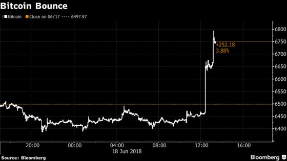 Cryptocurrencies Rally as Downtrodden Investors Get Some Relief
