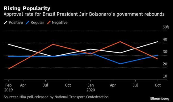 Brazil Municipal Elections Expose Bolsonaro's Shortcomings