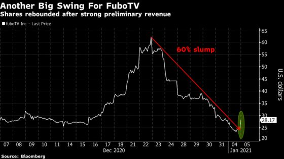 FuboTV Ends Stock Rout After Preliminary Revenue Tops Consensus